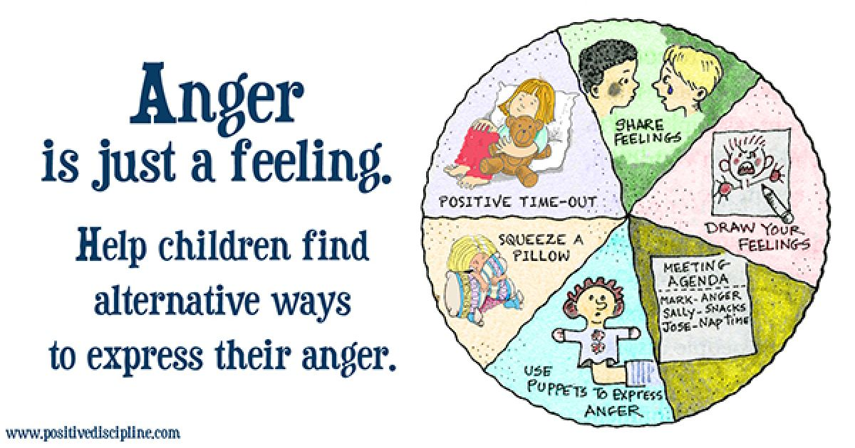 The Anger Wheel Of Choice Anger Is Just A Feeling Positive Discipline